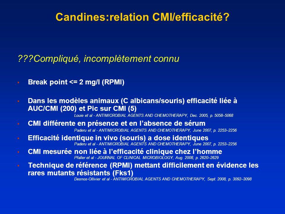 Candines:relation CMI/efficacité
