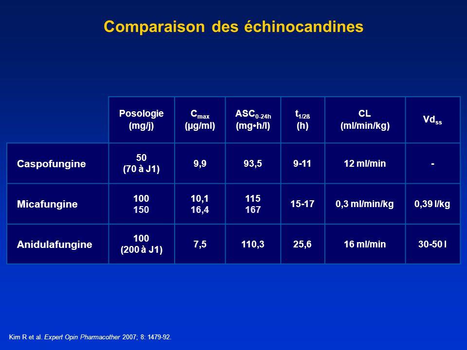 Comparaison des échinocandines