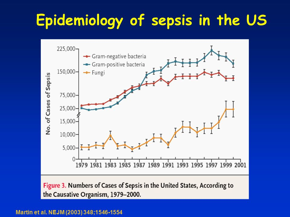 Epidemiology of sepsis in the US