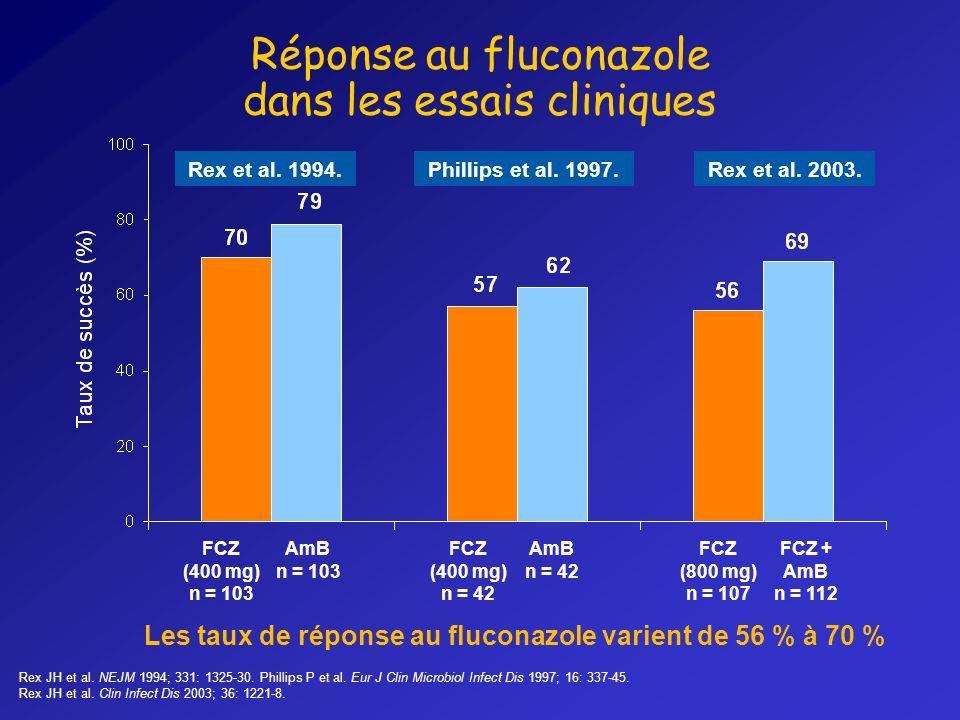 Réponse au fluconazole dans les essais cliniques