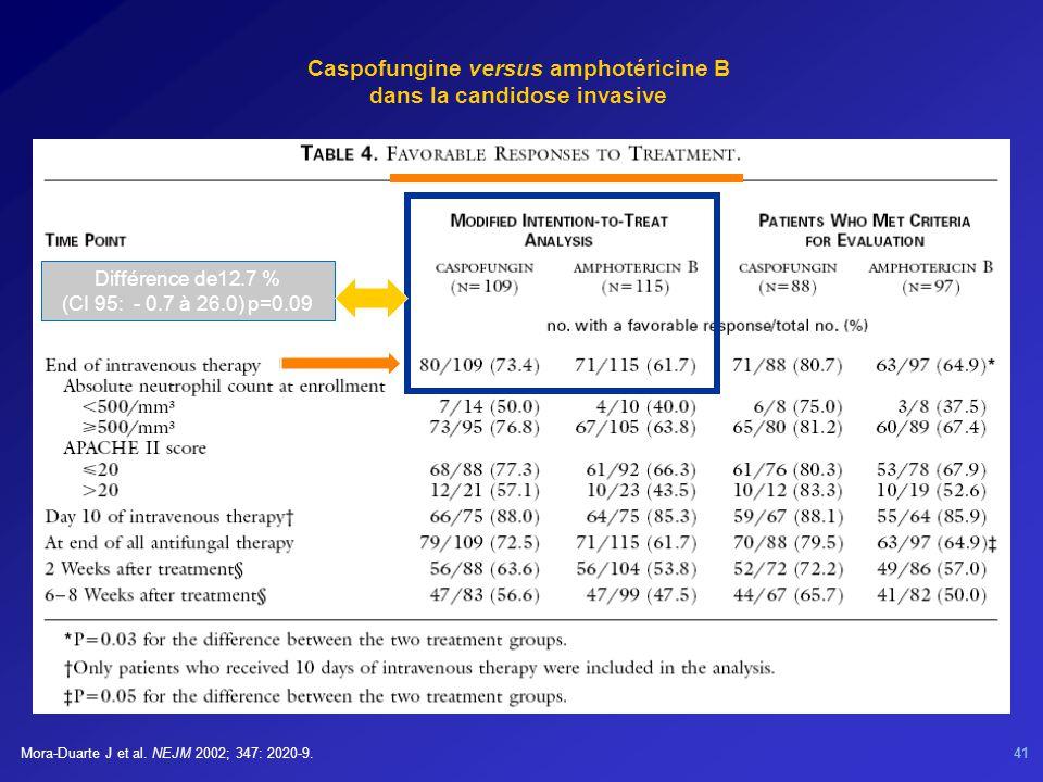 Caspofungine versus amphotéricine B dans la candidose invasive