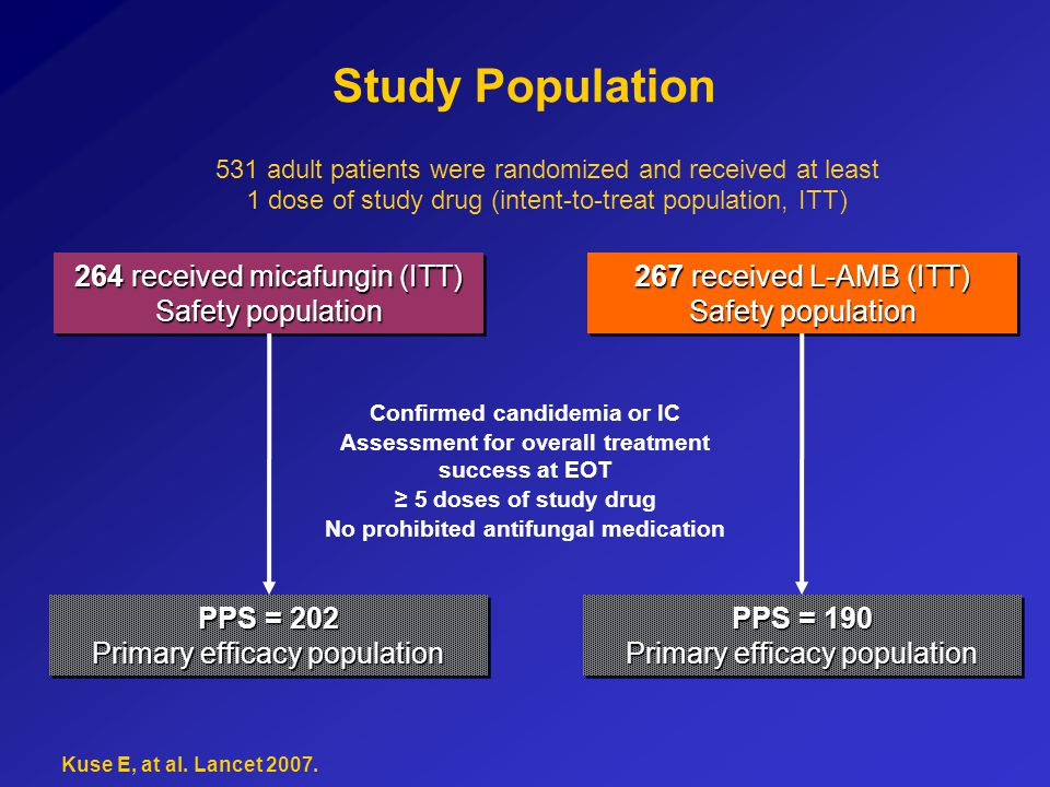 Study Population 531 adult patients were randomized and received at least 1 dose of study drug (intent-to-treat population, ITT)