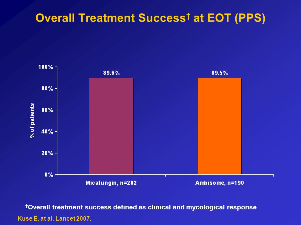 Overall Treatment Success† at EOT (PPS)