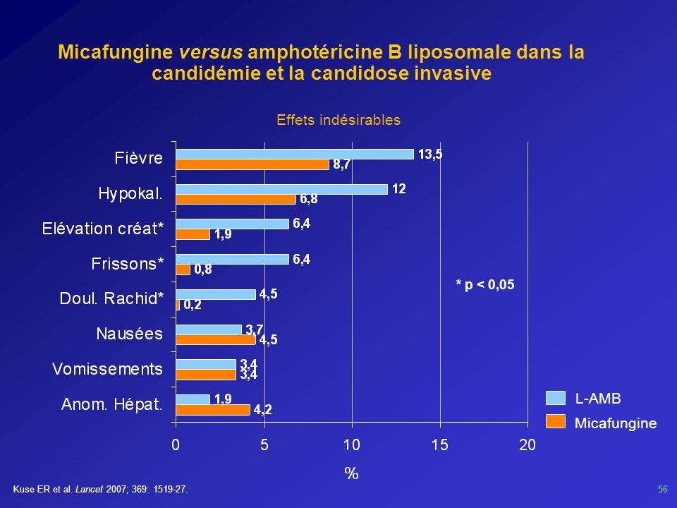 Micafungine versus amphotéricine B liposomale dans la candidémie et la candidose invasive