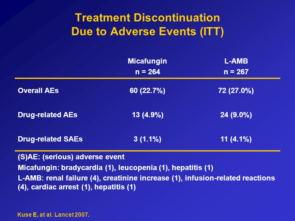 Treatment Discontinuation Due to Adverse Events (ITT)