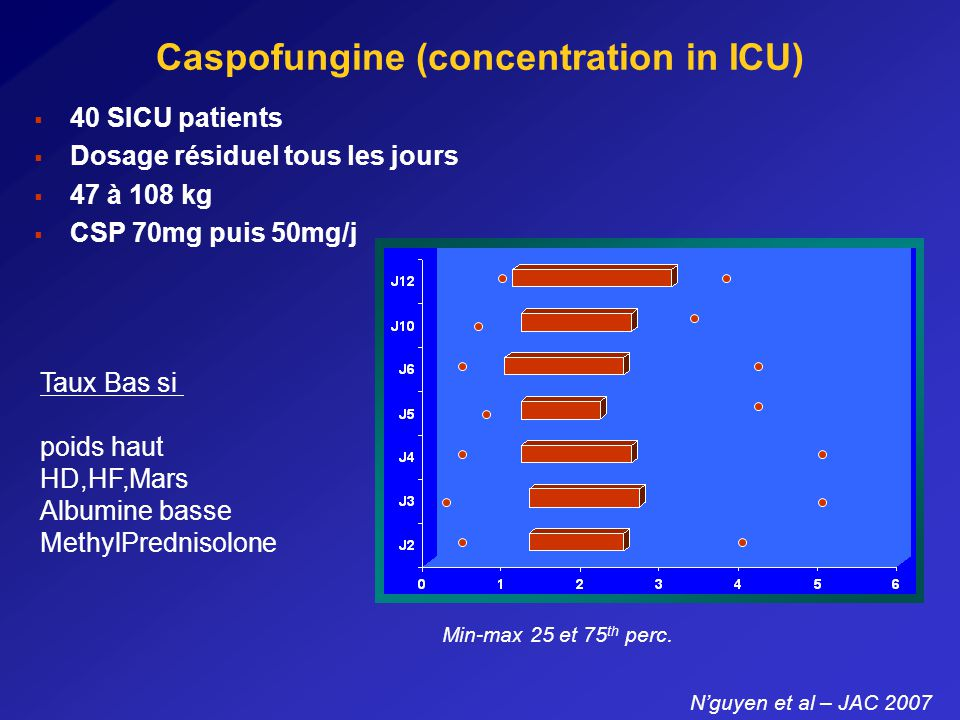 Caspofungine (concentration in ICU)