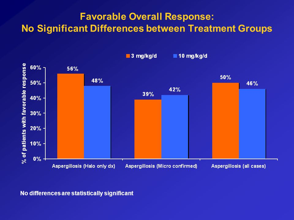 Favorable Overall Response: No Significant Differences between Treatment Groups
