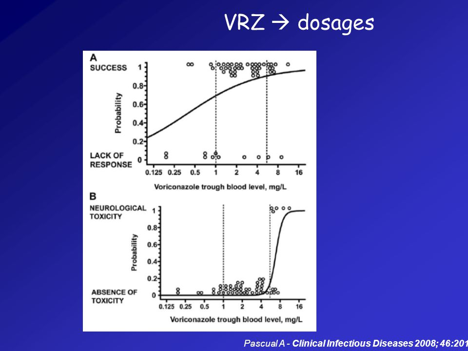 VRZ  dosages Pascual A - Clinical Infectious Diseases 2008; 46:201–11
