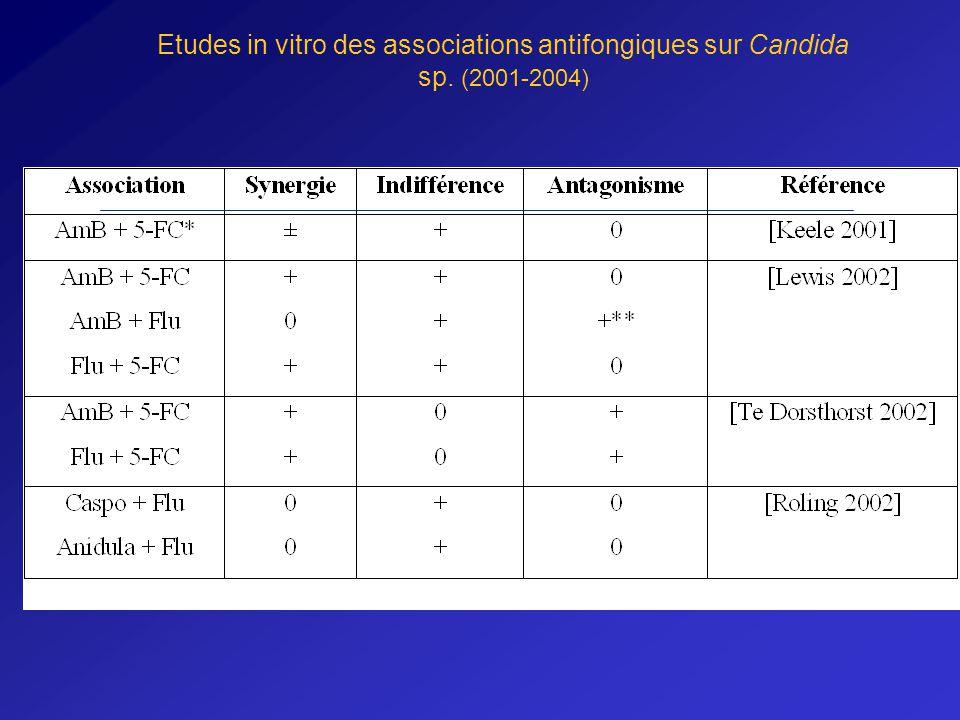 Etudes in vitro des associations antifongiques sur Candida sp