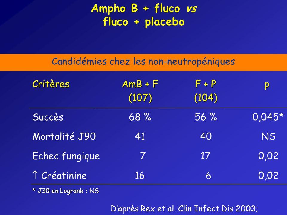 Ampho B + fluco vs fluco + placebo