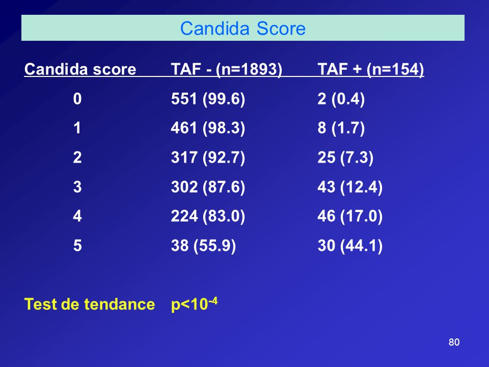 Candida Score Candida score TAF - (n=1893) TAF + (n=154)