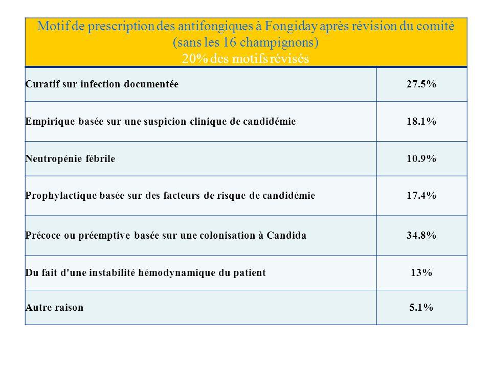 Motif de prescription des antifongiques à Fongiday après révision du comité (sans les 16 champignons)