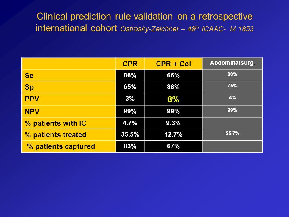 Clinical prediction rule validation on a retrospective international cohort Ostrosky-Zeichner – 48th ICAAC- M 1853