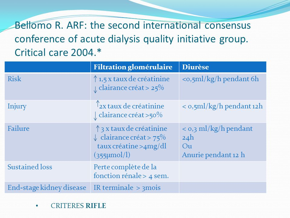 Bellomo R. ARF: the second international consensus conference of acute dialysis quality initiative group. Critical care 2004.*