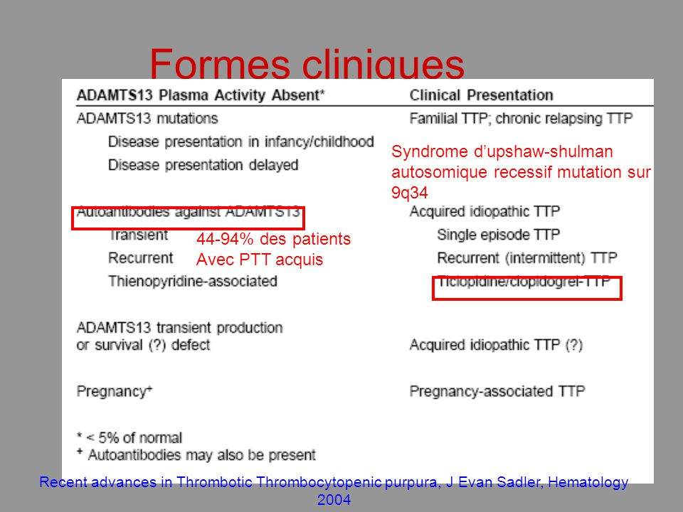 Formes cliniques Syndrome d'upshaw-shulman