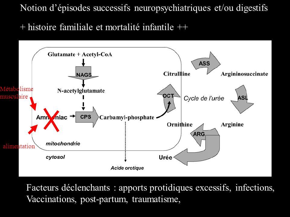 Notion d'épisodes successifs neuropsychiatriques et/ou digestifs