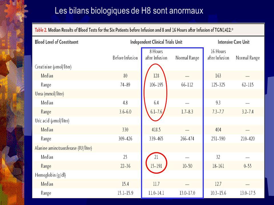 Les bilans biologiques de H8 sont anormaux