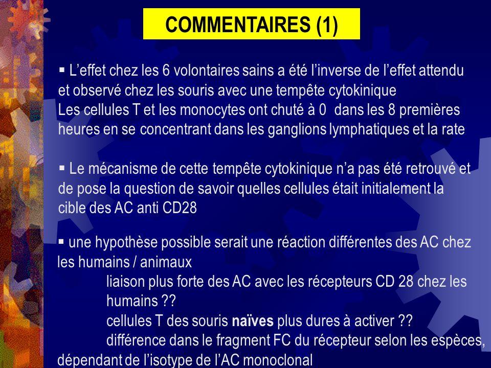 COMMENTAIRES (1) L'effet chez les 6 volontaires sains a été l'inverse de l'effet attendu et observé chez les souris avec une tempête cytokinique.