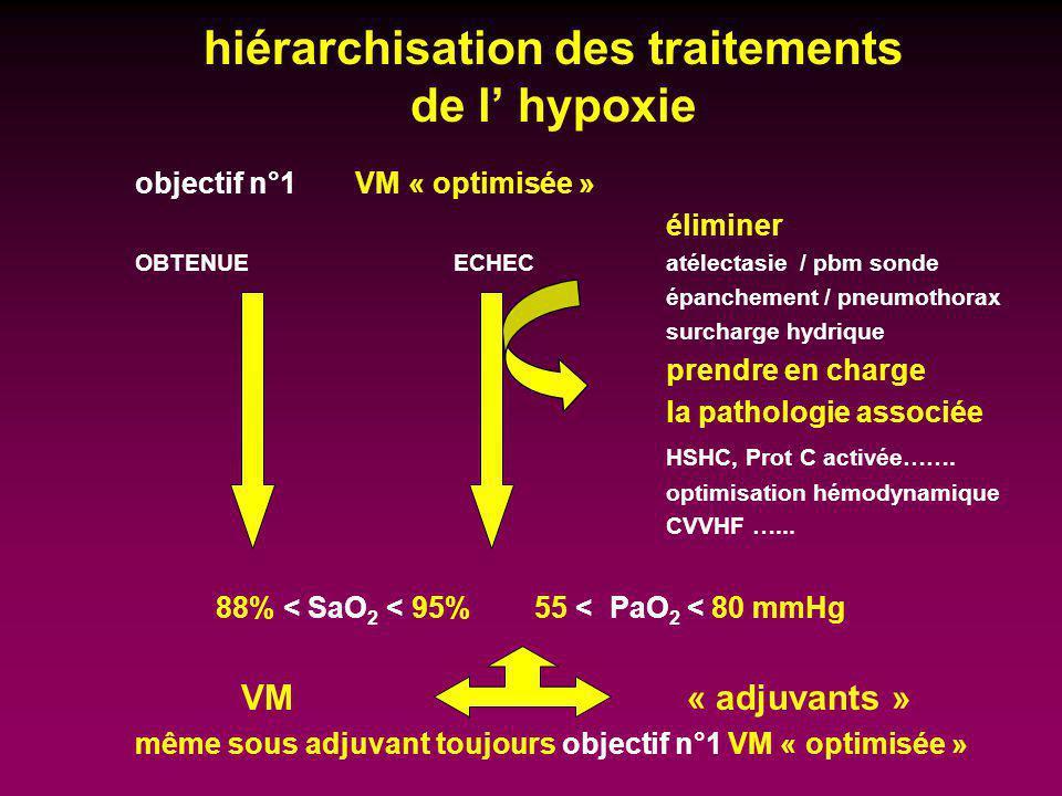 hiérarchisation des traitements de l' hypoxie