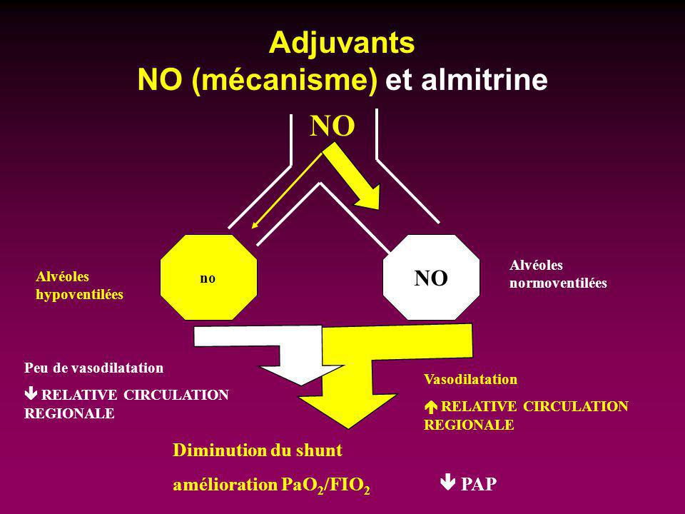 Adjuvants NO (mécanisme) et almitrine