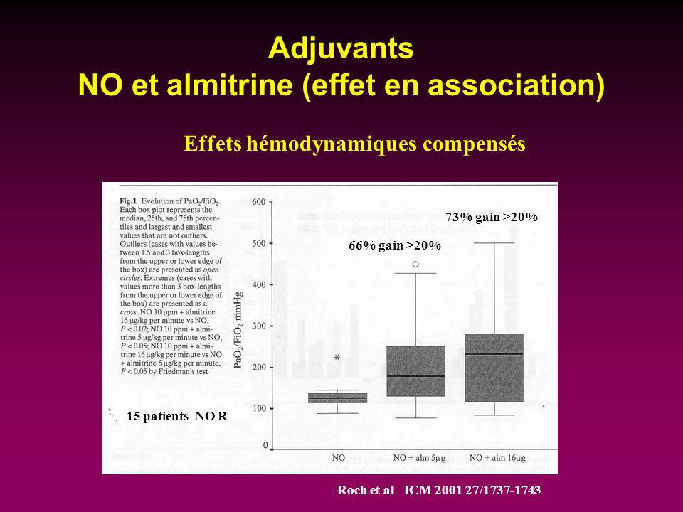 Adjuvants NO et almitrine (effet en association)