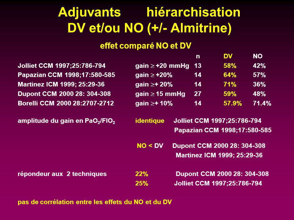 Adjuvants hiérarchisation DV et/ou NO (+/- Almitrine)