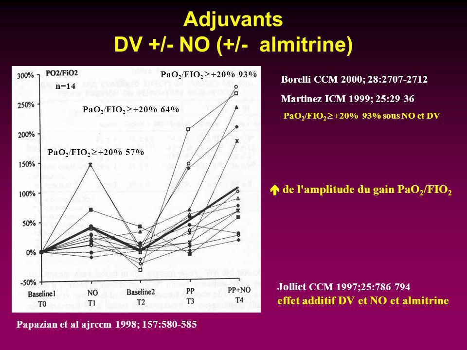 Adjuvants DV +/- NO (+/- almitrine)
