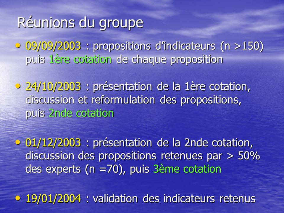 Réunions du groupe 09/09/2003 : propositions d'indicateurs (n >150) puis 1ère cotation de chaque proposition.