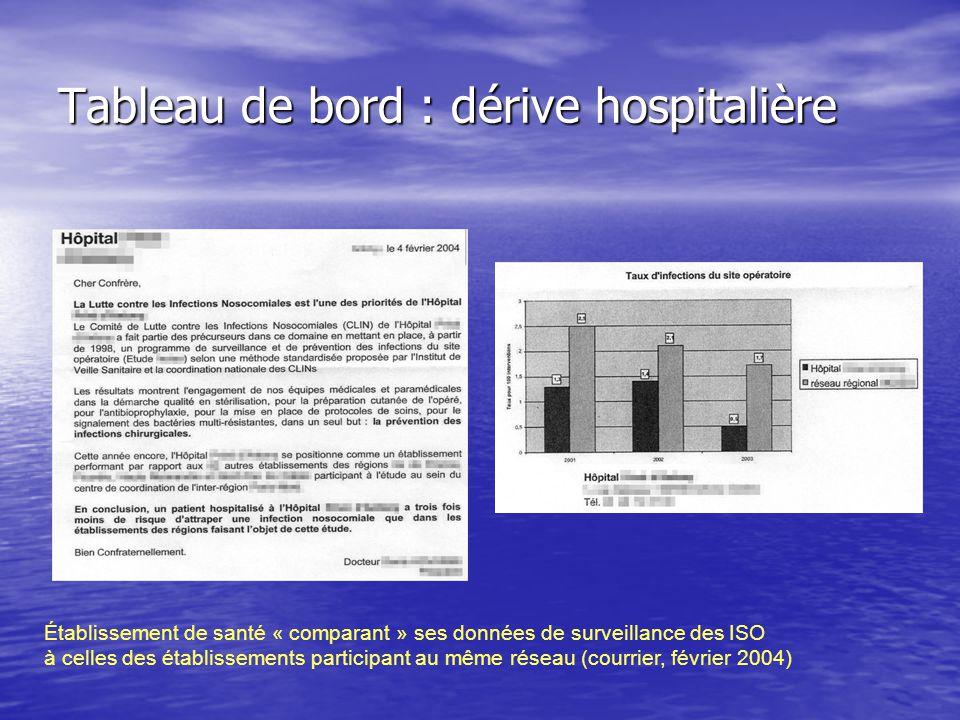 Tableau de bord : dérive hospitalière