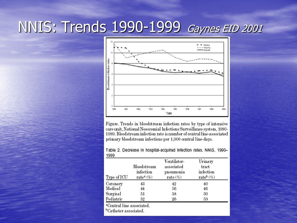 NNIS: Trends 1990-1999 Gaynes EID 2001