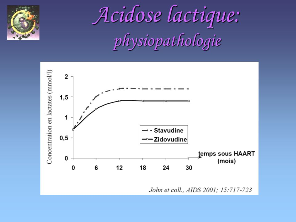 Acidose lactique: physiopathologie