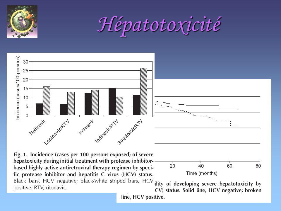Hépatotoxicité Facteurs de risque Coinfection VHB ou VHC,