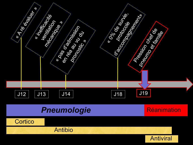 Pneumologie Réanimation Cortico Antibio Antiviral « A ré évaluer »