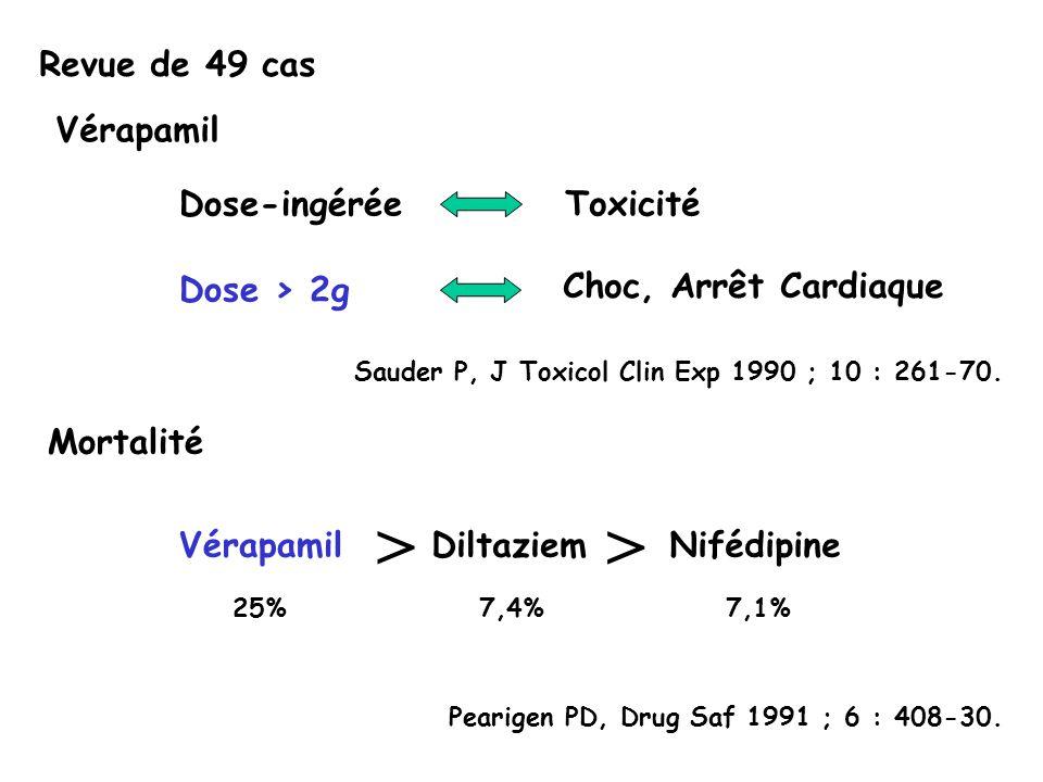 > > Revue de 49 cas Vérapamil Dose-ingérée Toxicité Dose > 2g