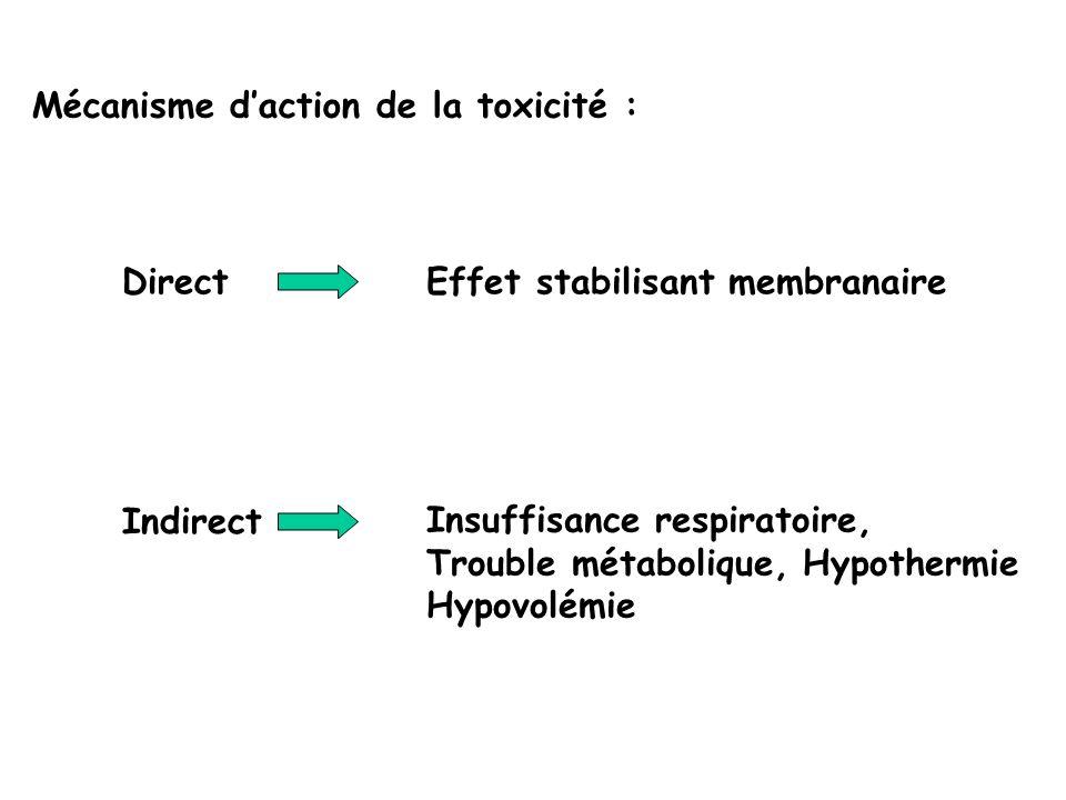 Mécanisme d'action de la toxicité :