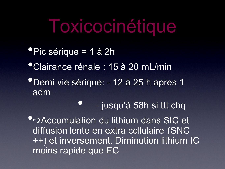 Toxicocinétique Pic sérique = 1 à 2h Clairance rénale : 15 à 20 mL/min