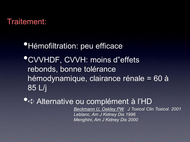 Hémofiltration: peu efficace