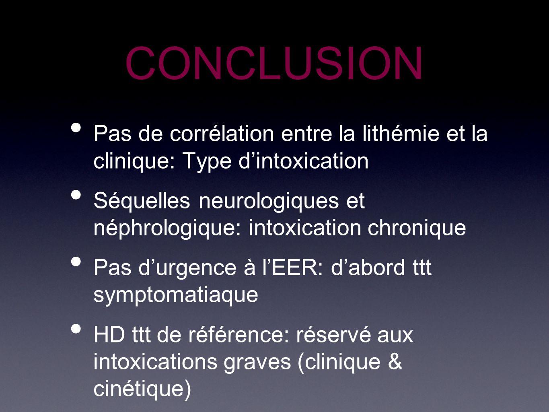 CONCLUSION Pas de corrélation entre la lithémie et la clinique: Type d'intoxication.