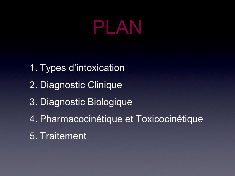 PLAN Types d'intoxication Diagnostic Clinique Diagnostic Biologique