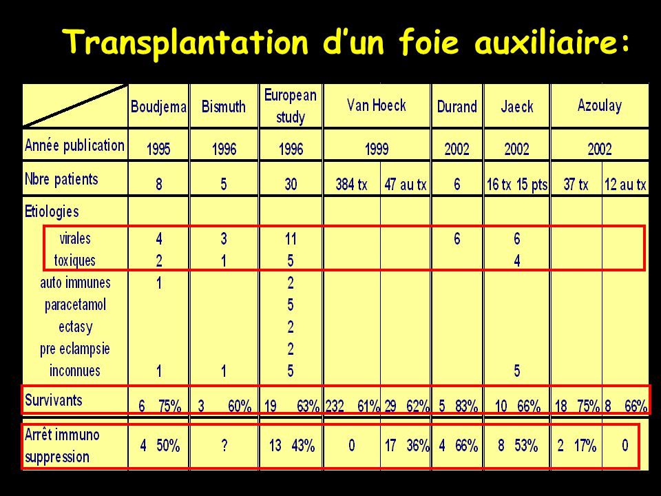 Transplantation d'un foie auxiliaire: