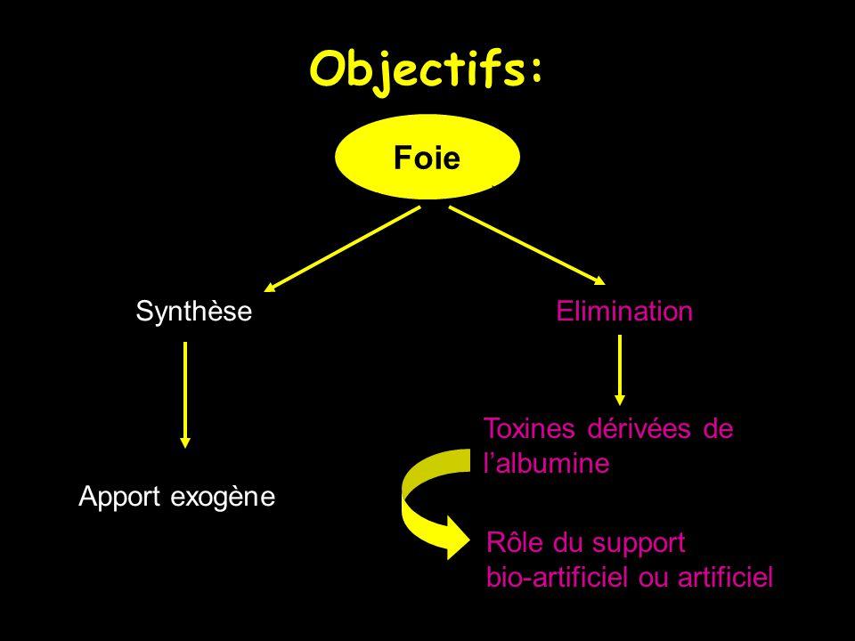 Objectifs: Foie Synthèse Elimination Toxines dérivées de l'albumine