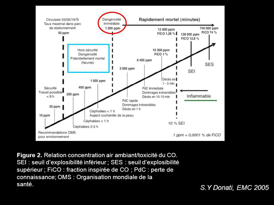 Figure 2. Relation concentration air ambiant/toxicité du CO.
