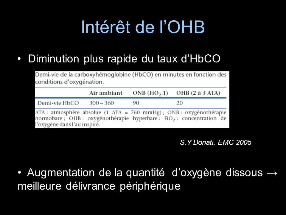 Intérêt de l'OHB Diminution plus rapide du taux d'HbCO