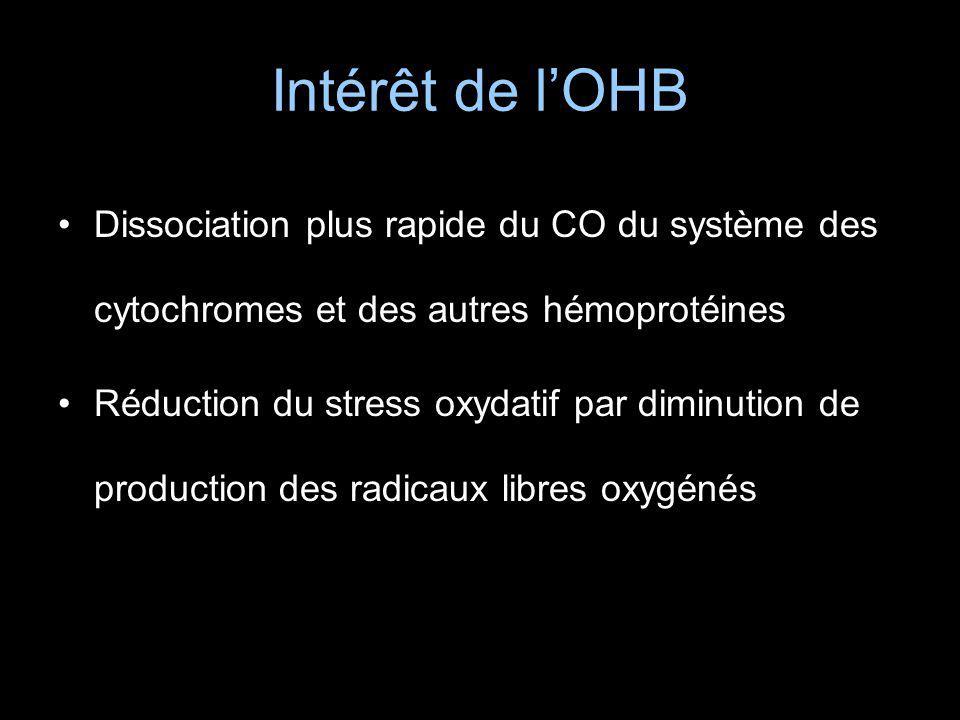 Intérêt de l'OHB Dissociation plus rapide du CO du système des cytochromes et des autres hémoprotéines.