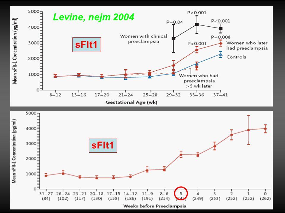 Levine, nejm 2004 sFlt1 sFlt1