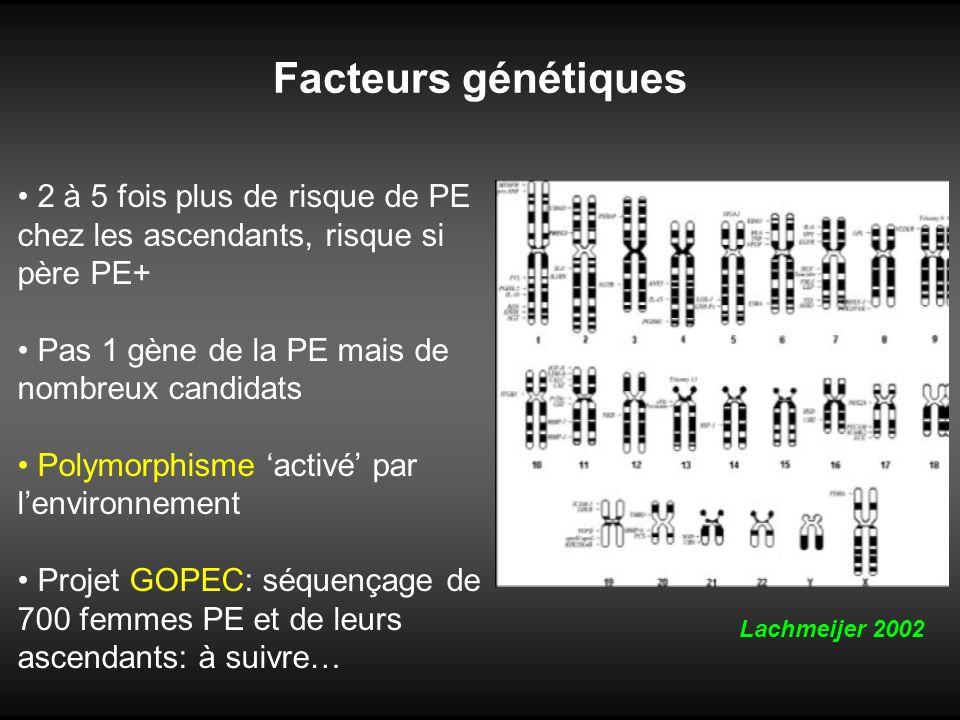 Facteurs génétiques 2 à 5 fois plus de risque de PE chez les ascendants, risque si père PE+ Pas 1 gène de la PE mais de nombreux candidats.