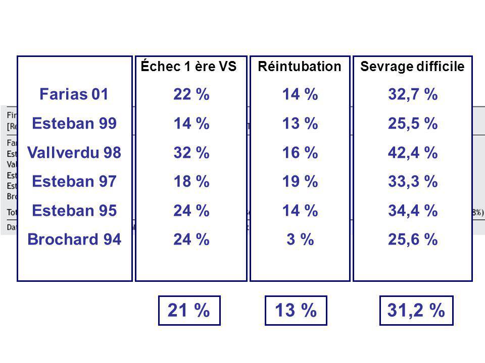 21 % 13 % 31,2 % Farias 01 Esteban 99 Vallverdu 98 Esteban 97