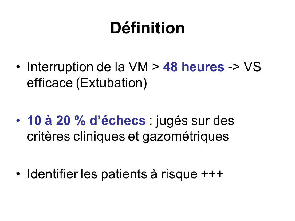 Définition Interruption de la VM > 48 heures -> VS efficace (Extubation) 10 à 20 % d'échecs : jugés sur des critères cliniques et gazométriques.