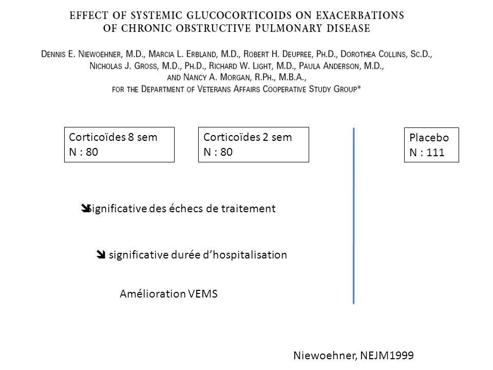 Corticoïdes 8 sem N : 80. Corticoïdes 2 sem. N : 80. Placebo. N : 111. Significative des échecs de traitement.