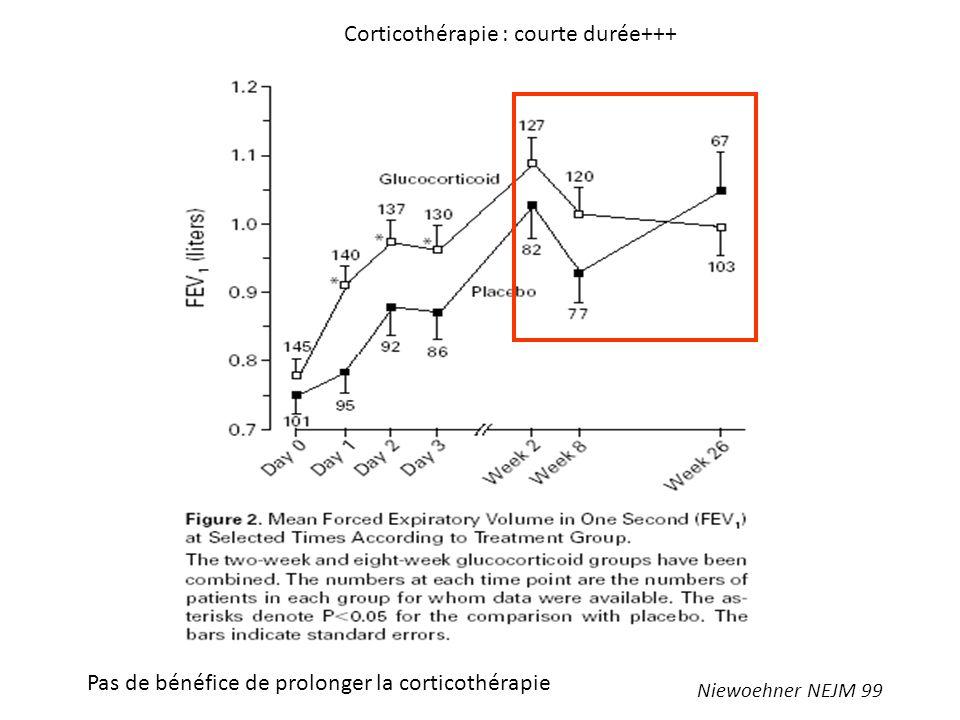 Corticothérapie : courte durée+++